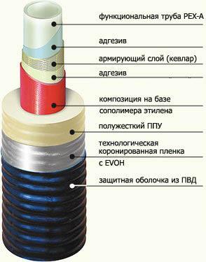 Схема строения гибкой трубы ППУ