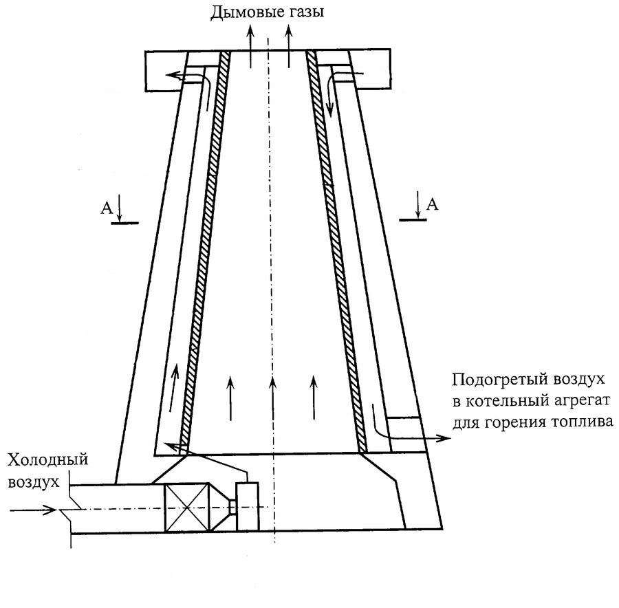 Схема  котельной трубы