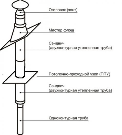 Схема устройства сендвич- дымохода