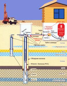 Схема устройства скважины на воду