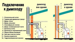 Схема дымохода для газового котла