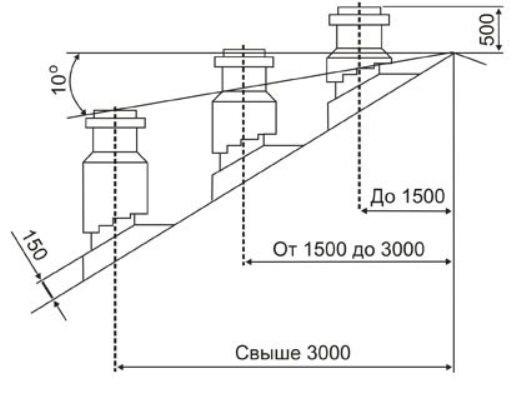 Параметры вывода трубы на крышу