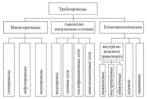 Разновидности трубопроводов