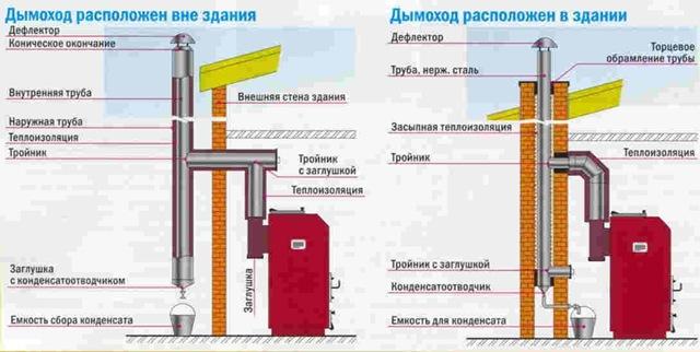 Виды устройства дымохода для бани