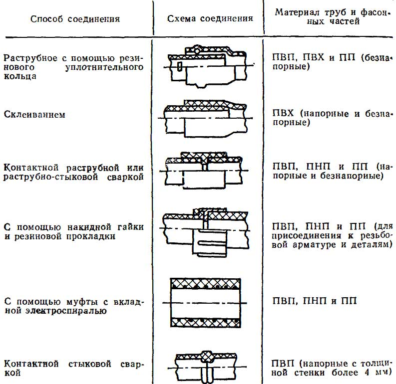 Типы соединения пластмассовых труб