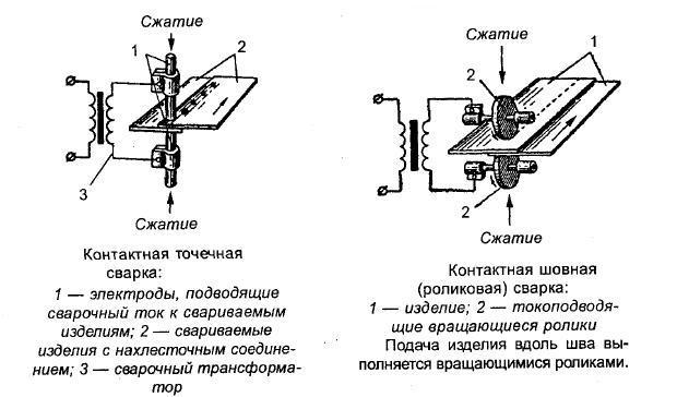 Схема и описание контактной сварки
