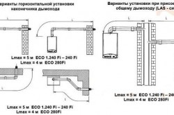 Схема монтажа коаксиальных дымоходов