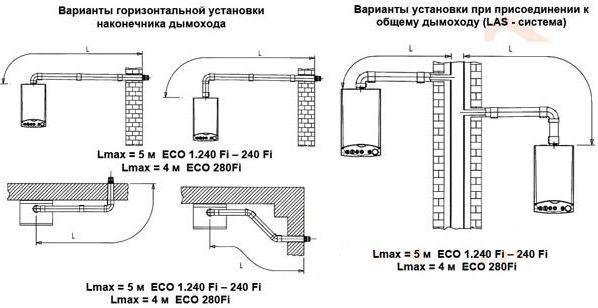 Схема монтажа коаксиальных