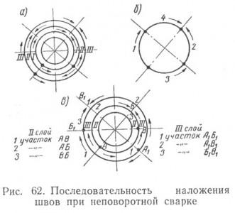 Схема наложения швов при поворотной сварке