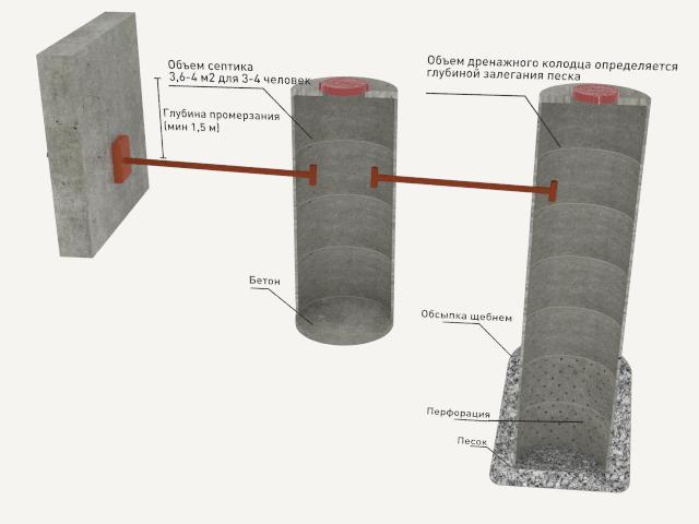 Пример применения бетонных труб для оборудования септика