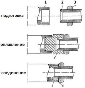 Этапы сварки полипропиленовой трубы