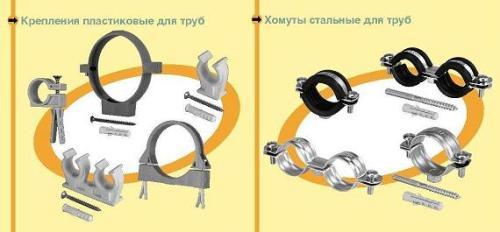 Типы хомутов для труб