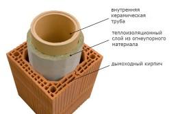 Утепление дымохода из керамической трубы