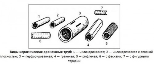 Виды керамических труб