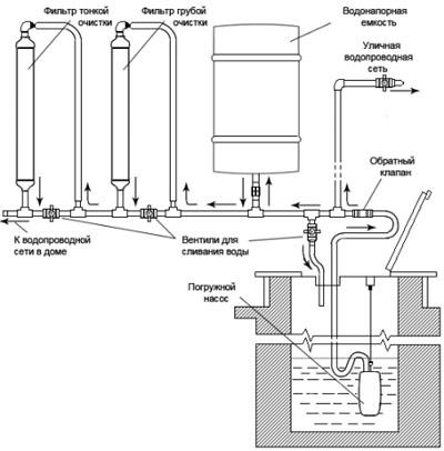 Схема разводки водопровода на