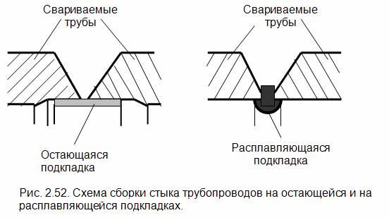 Схема сборки стыков труб