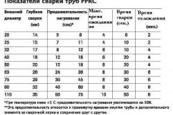 Показатели сварки для полипропиленовых труб