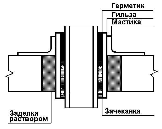Герметизация стыка труб