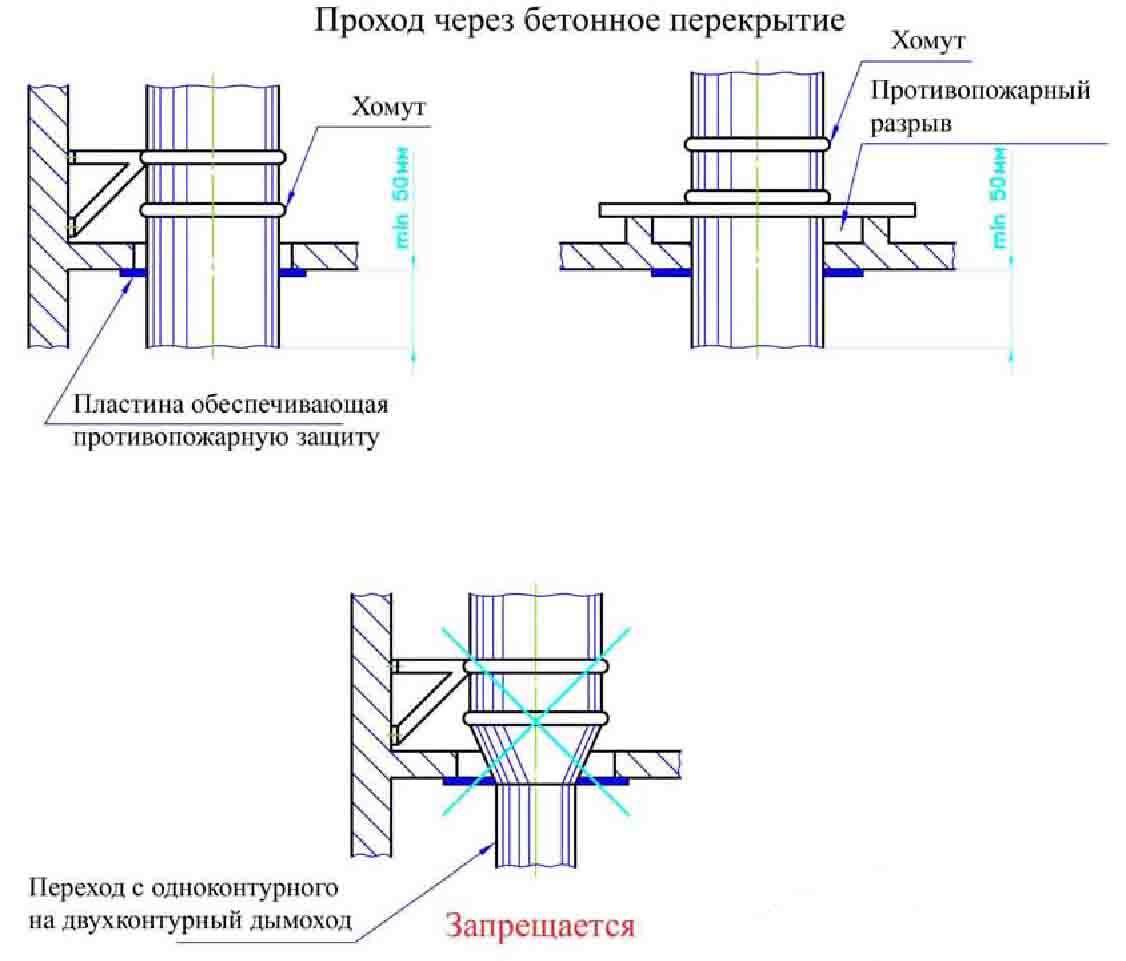 Проход дымохода через деревянное перекрытие - нормативы и технология 52