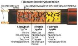 Схема саморегулирования обогрева труб