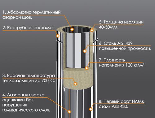 Схема устройства сэндвич-трубы