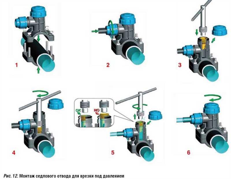 Схема монтажа седлового отвода