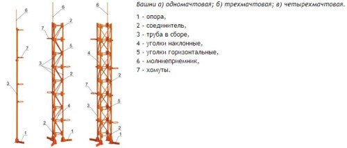 Несущие башни дымовых труб