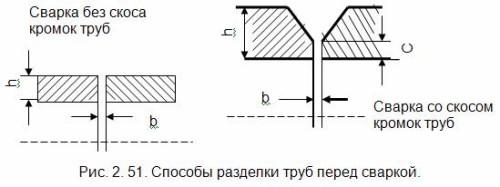 Схема способов разделки труб перед сваркой