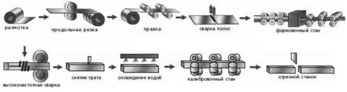 Процесс изготовления профильных труб