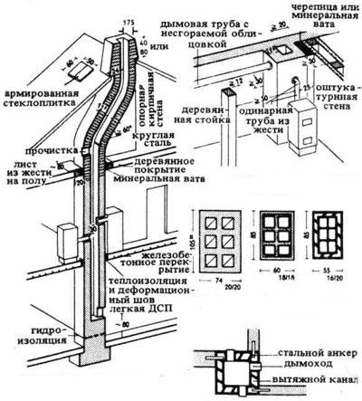 схема дымовых труб