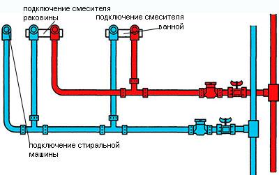 Схема монтажа полипропиленовых труб