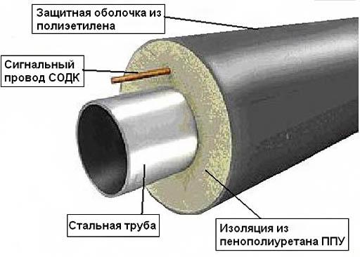 Схема-пример антикоррозионной защиты стальных труб