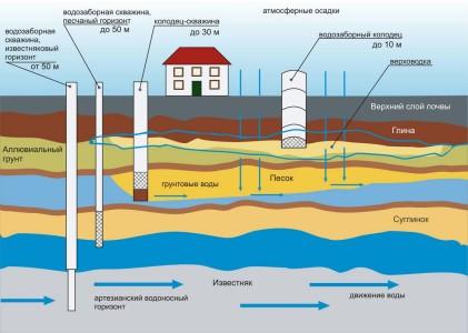 Схема источников воды