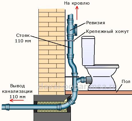 Схемы монтажа труб пвх