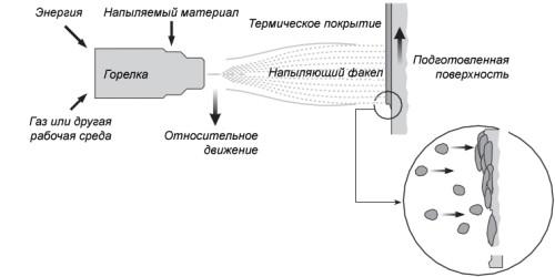 Схема напыления цинка