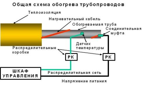 Общая схема обогрева труб