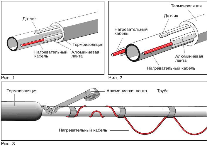 Схема обогрева труб кабелем снаружи