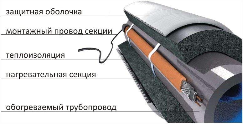 Схема обогрева трубы
