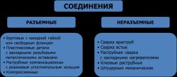 Схема описания соединений труб