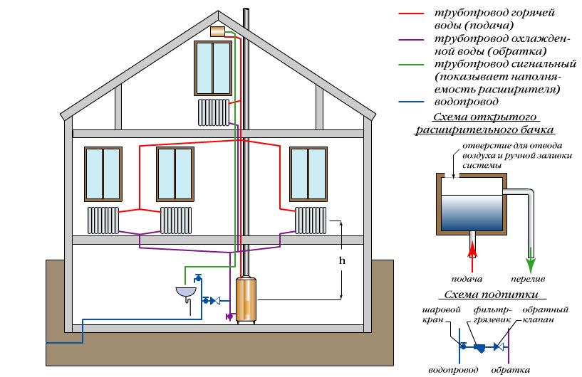 Схема отопления деревянного дома своими руками