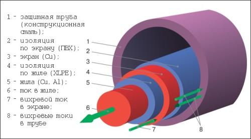Схема-пример кабеля в стальной трубе