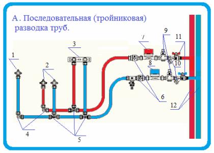Схема-пример разводки труб водоснабжения: тройниковая