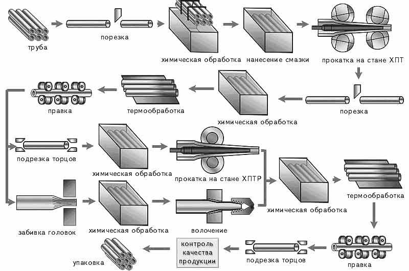 Схема технологии холодного производства нержавеющих труб