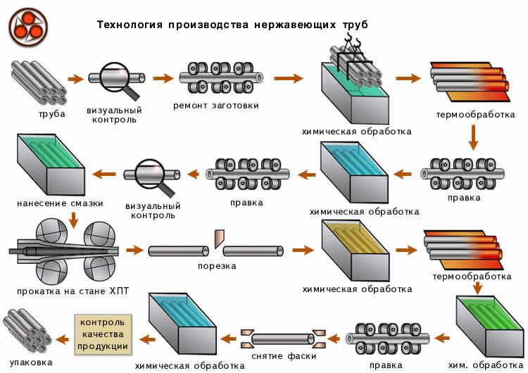 Схема технологии производства нержавеющих труб