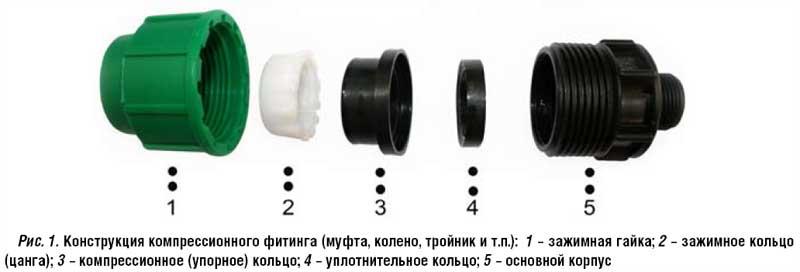 Схема устройства седлового отвода
