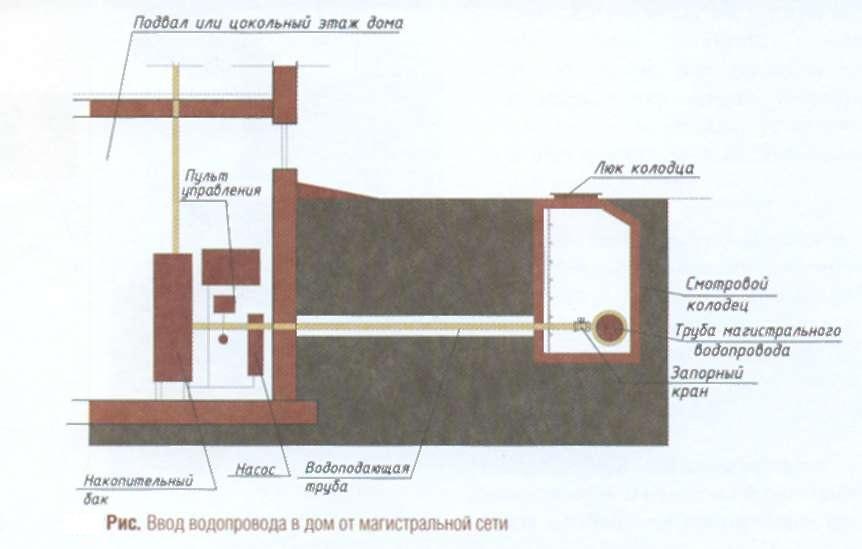 Схема ввода водопровода от