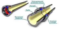 Схема чугунных труб в разрезе