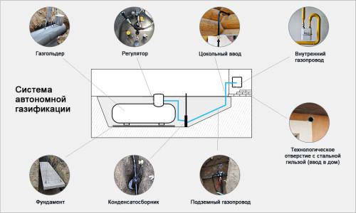 Система автономной газификации