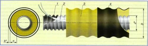 Схема предизолированной трубы