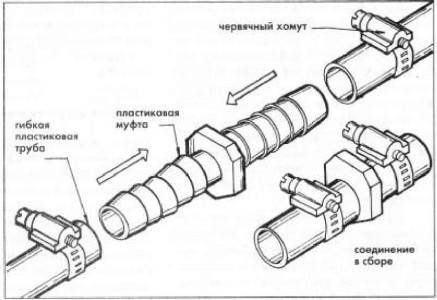 Места соединения пластиковых труб